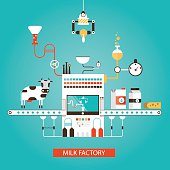 Modern vector illustration of milk industry, milk manufacturing