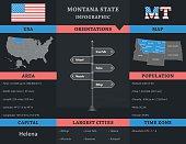 USA - Montana state infographic template