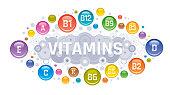 Multi Vitamin complex icons. Vitamin A, B group - B1, B2, B3, B5, B6, B9, B12, C, D, E, K multivitamin supplement symbol, isolated white background. Diet Infographic poster. Pharmacy vector illustration