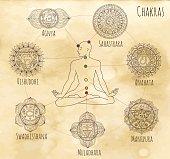 Mystic chart with hand drawn chakras of human body