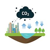 CO2 natural emissions carbon balance cycle between ocean source, city or town productions and forest