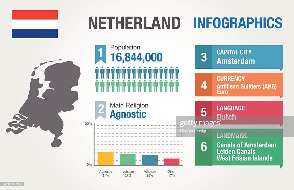 Netherland infographics, statistical data, Netherland information, vector illustration
