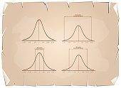 Normal Distribution Curve on Old Paper Background