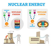 Nuclear energy: fission and fusion concept diagram, flat vector illustration.