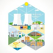 nuclear energy triangle graphic