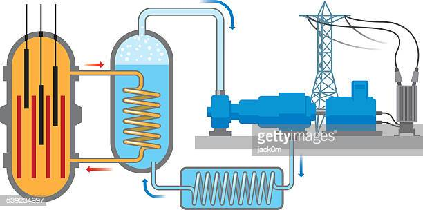 nuclear reactor - nuclear energy stock illustrations