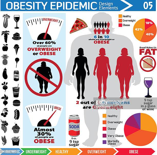 obesity epidemic infographic design elements - body conscious stock illustrations, clip art, cartoons, & icons