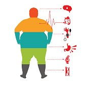 obesity related diseases ,Man health info graphic. Fat and health man.