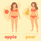 obesity woman body type, apple and pear