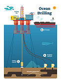 Ocean Drilling infographic diagram with oil and gas extracting process, flat vector illustration.