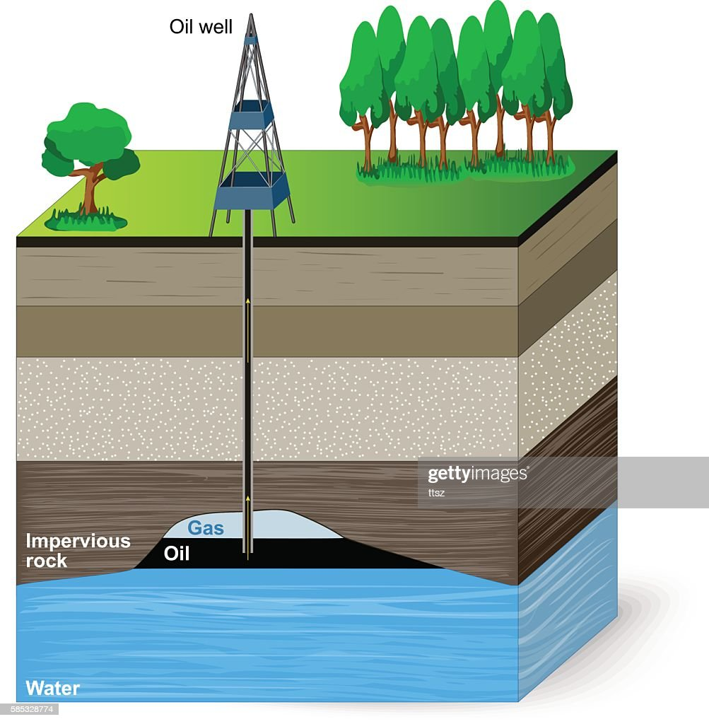 Oil extraction. Conventional drilling