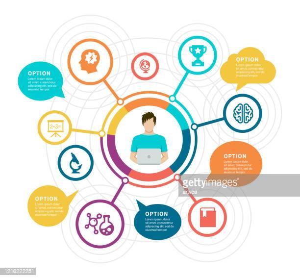illustrazioni stock, clip art, cartoni animati e icone di tendenza di apprendimento online. elementi infografici educativi. - esplosione demografica