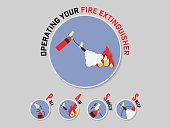 Operating of Fire Extinguisher