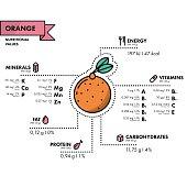 Orange - nutritional information. Healthy diet.
