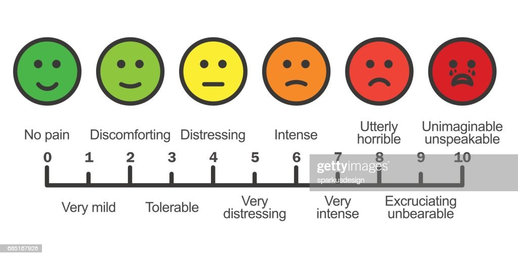 Pain scale chart horizontal