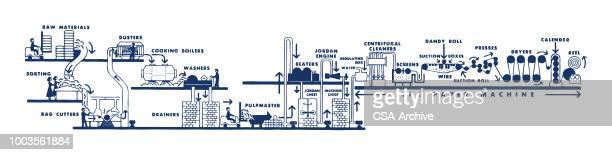 Paper Manufacturing Diagram