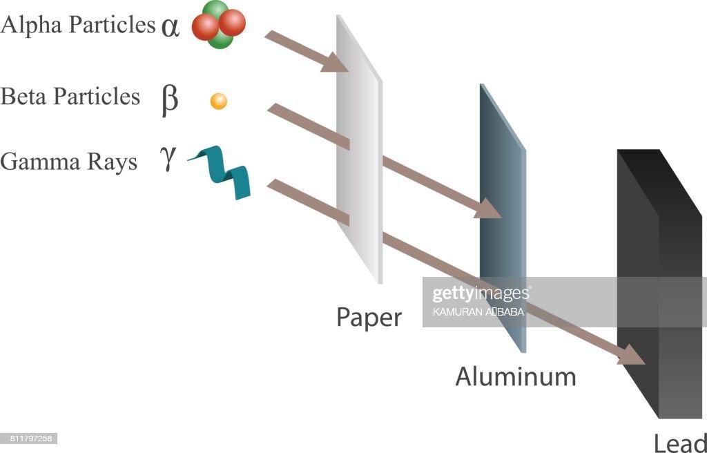 Penetration of Alpha, Beta and Gamma rays