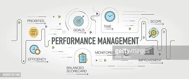 Performance Management banner and icons