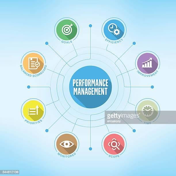 Performance Management-Tabelle mit Suchbegriffen und Symbole