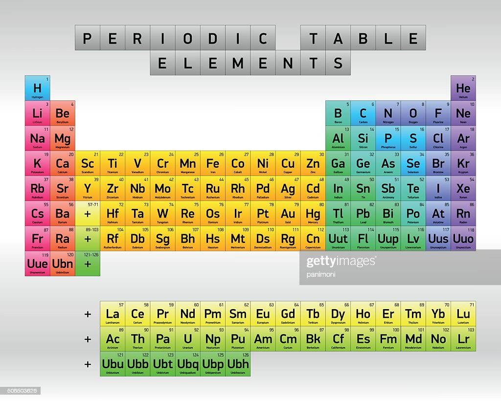 Periodic Table of Elements, vector design