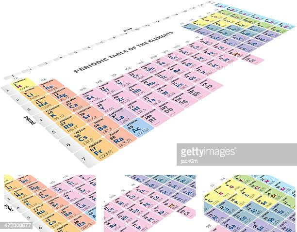 Periodic Table of the Elements details