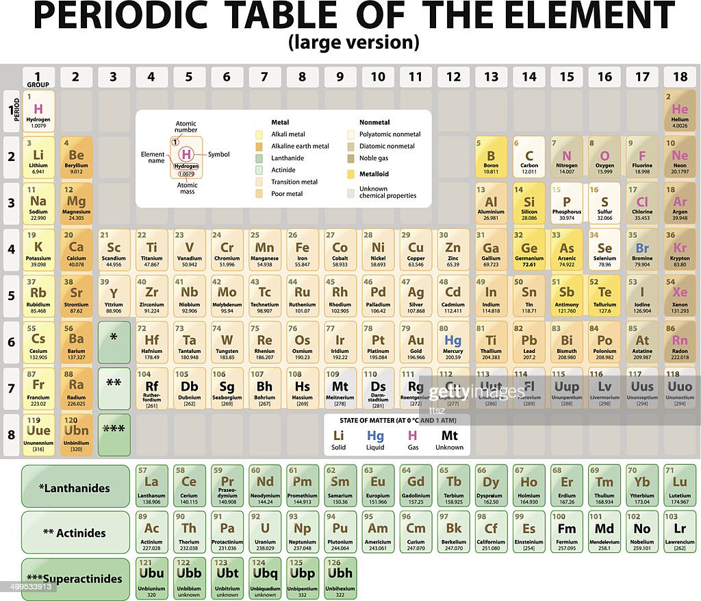 Periodic Table of the Elements.  extended. Vector