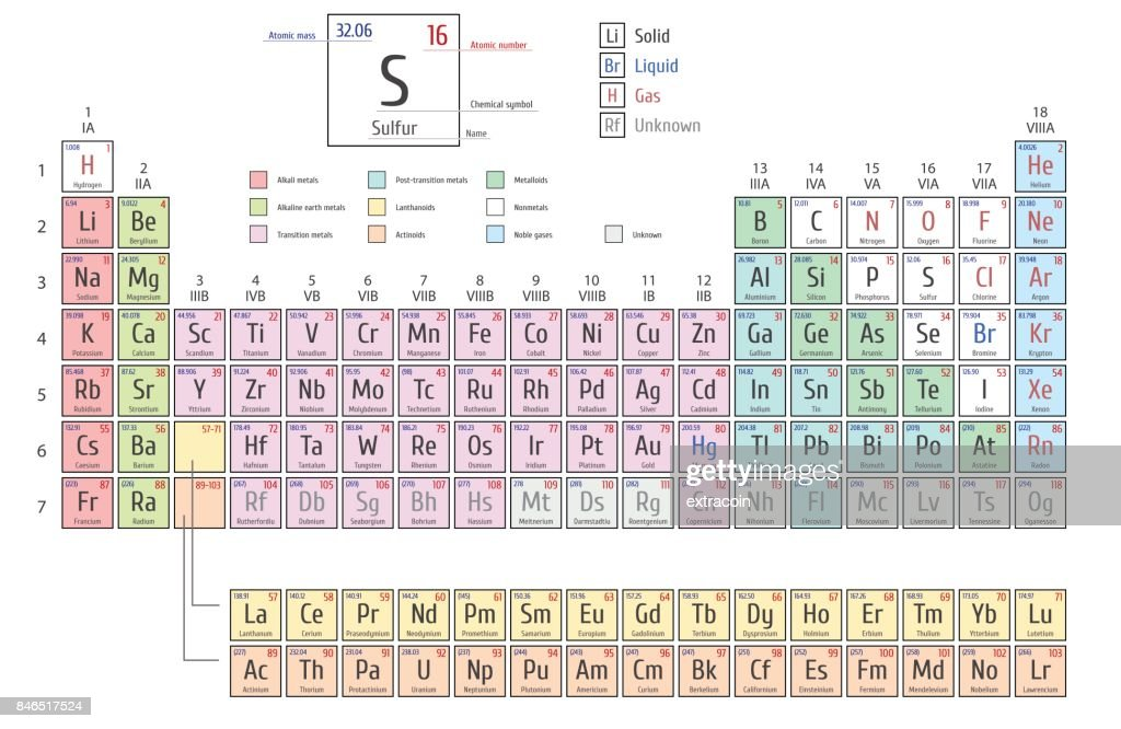 Periodic Table of the Elements shows atomic number, symbol, name and atomic weight
