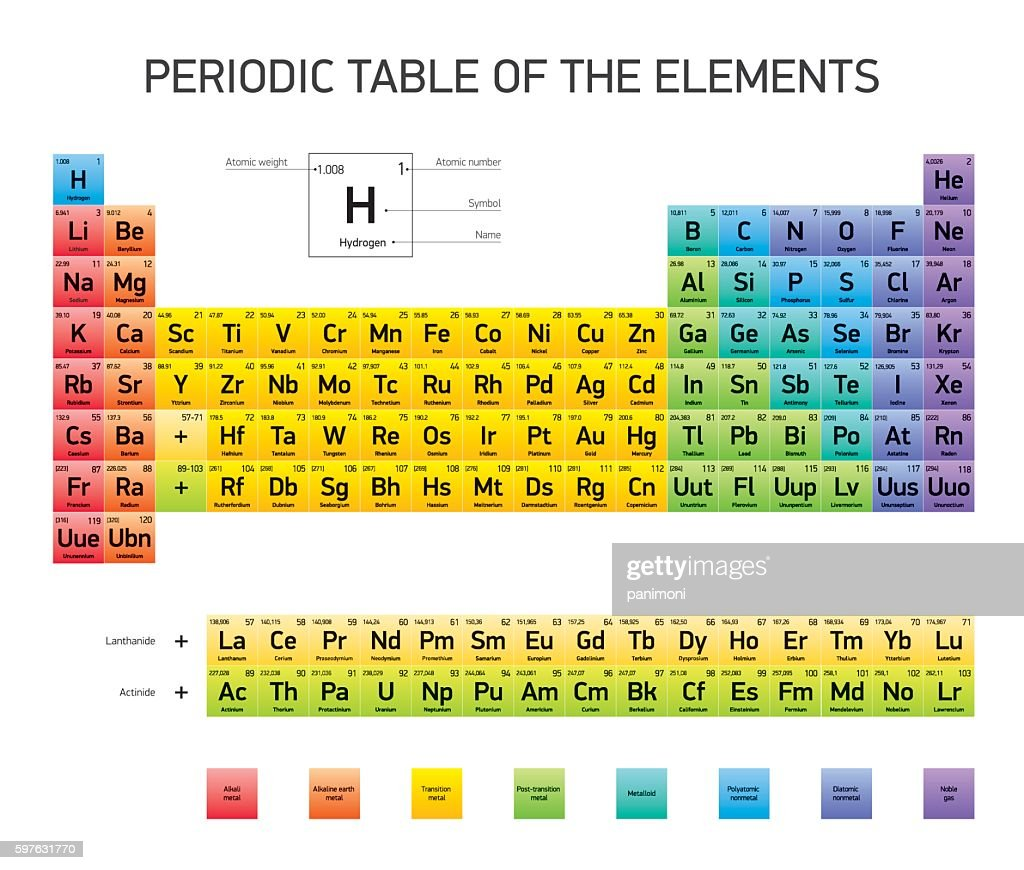 Periodic Table of the Elements, vector design, extended version