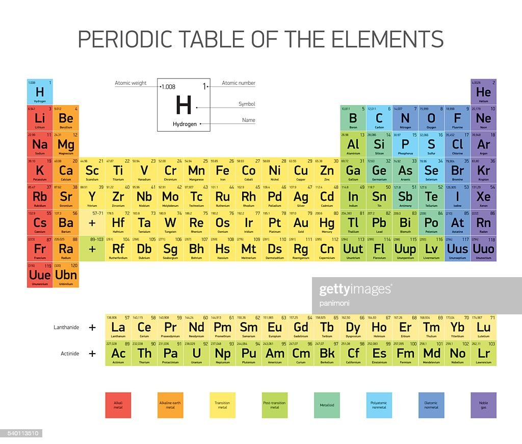 Periodic Table of the Elements, vector design