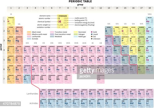 Periodic table of the elements simplified vector art getty images keywords urtaz Choice Image