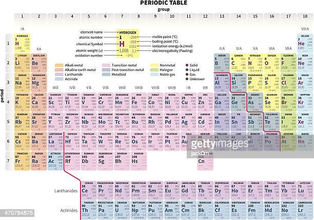 60 Top Periodic Table Stock Illustrations, Clip art