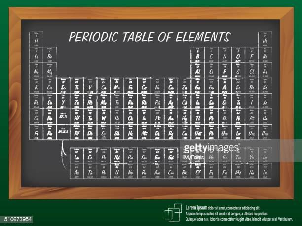 Periodensystem der Elemente der Elemente