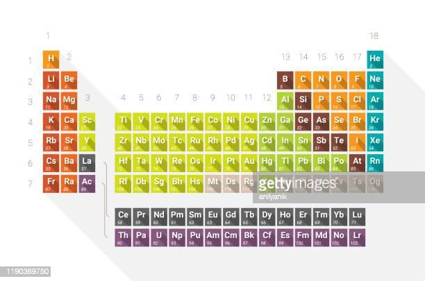 周期表 - 元素記号点のイラスト素材/クリップアート素材/マンガ素材/アイコン素材