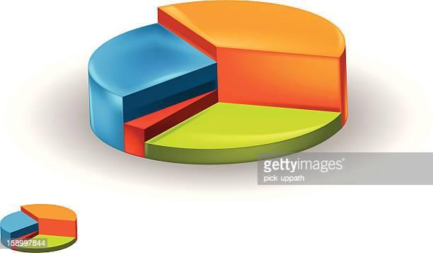 3 D gráfico circular