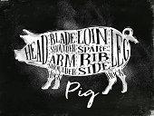Pig pork cutting scheme chalk