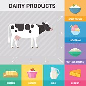 Poster with cow and dairy products.