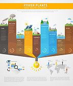 power plants infographics concept, vector education poster