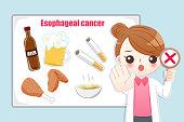 Prevention esophageal cancer