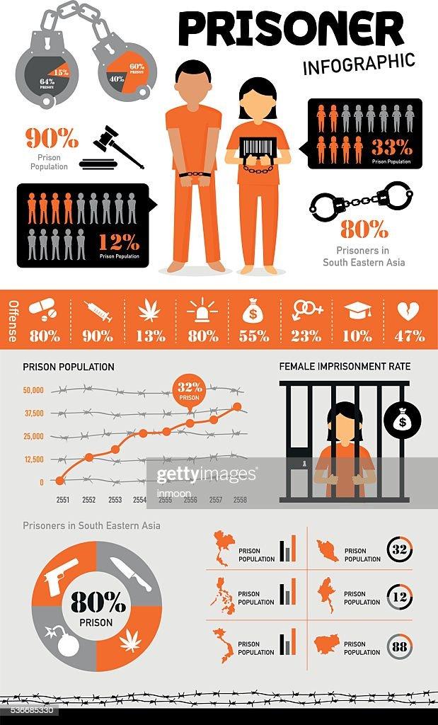 prisoner character design infographic