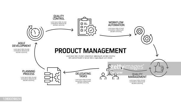 product management related process infographic template. process timeline chart. workflow layout with icons - building feature stock illustrations