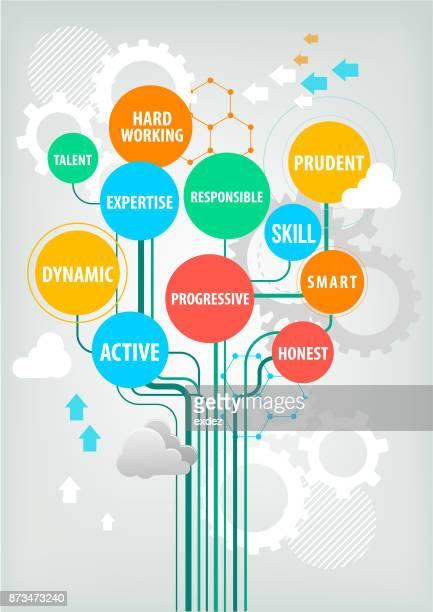 Professional skill terms tree