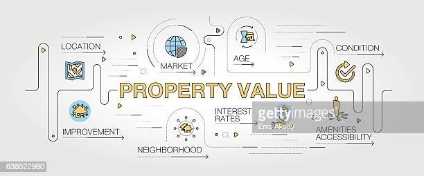 Property Value banner and icons