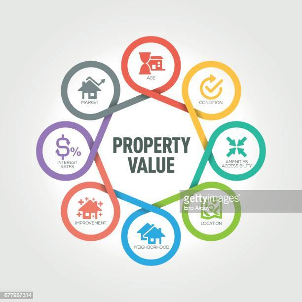 Property Value infographic with 8 steps, parts, options