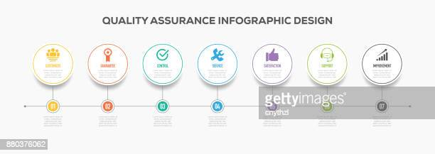Qality Assurance Infographics Timeline Design with Icons