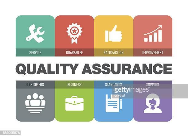 Quality Assurance Icon Set