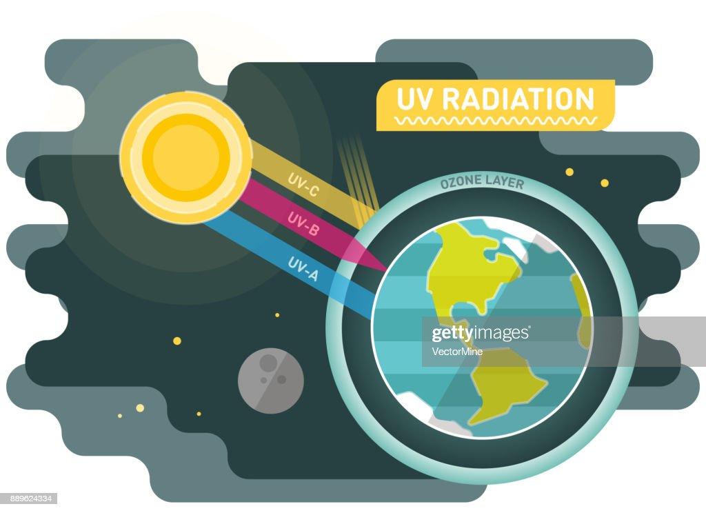 UV radiation vector diagram