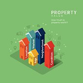 Real estate Property Value concept illustration with isometric building design