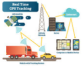 Real time GPS tracking system vector illustration diagram scheme with satellite, vehicles, antenna, servers and devices.