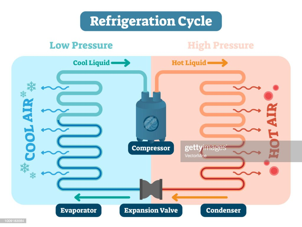 Refrigeration cycle vector illustration. Scheme with Low and high pressure, cool and hot liquid, air compressor, evaporator, expansion valve and condenser. Physics basics : stock illustration