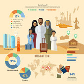 Refugees infographic. Arab family social assistance for refugees